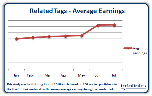 In Text Users Increase Earnings by 30% with Related Tags