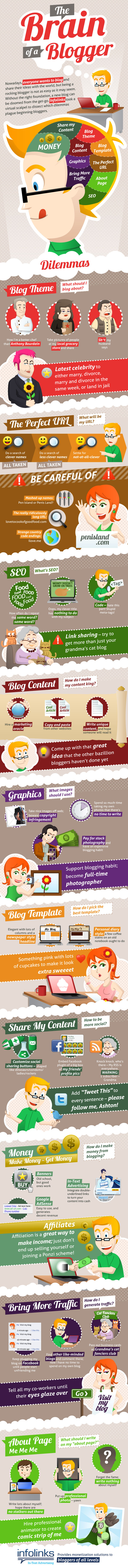 the Blogger Brain