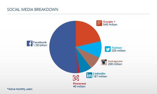 Infolinks Social Media Statistics