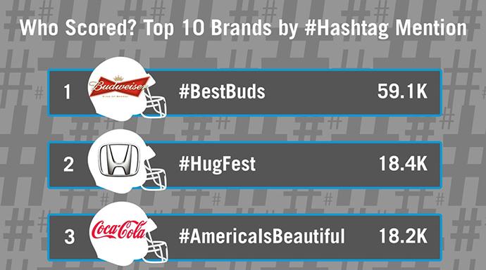 superbowl-hashtags-info-02-2014