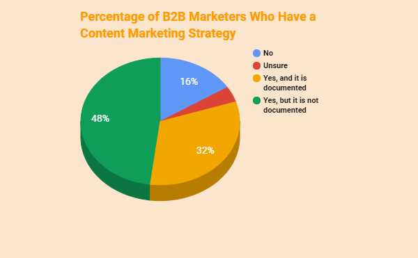 Why Your Content Marketing Strategy isn't Working-1