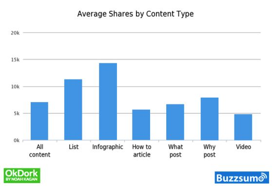 average-shares-by-content-type